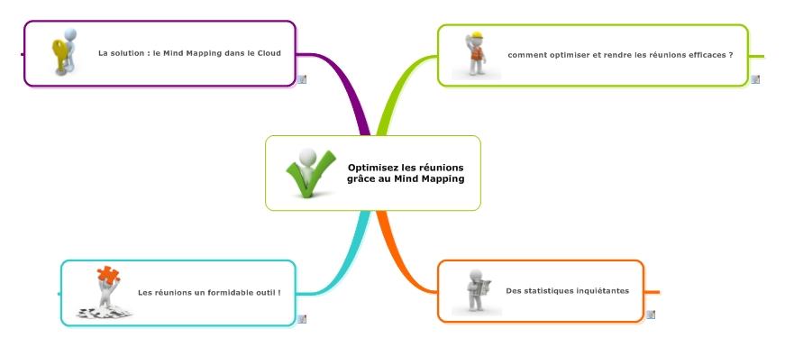 Découvrez la map Mindjet pour optimiser vos réunions