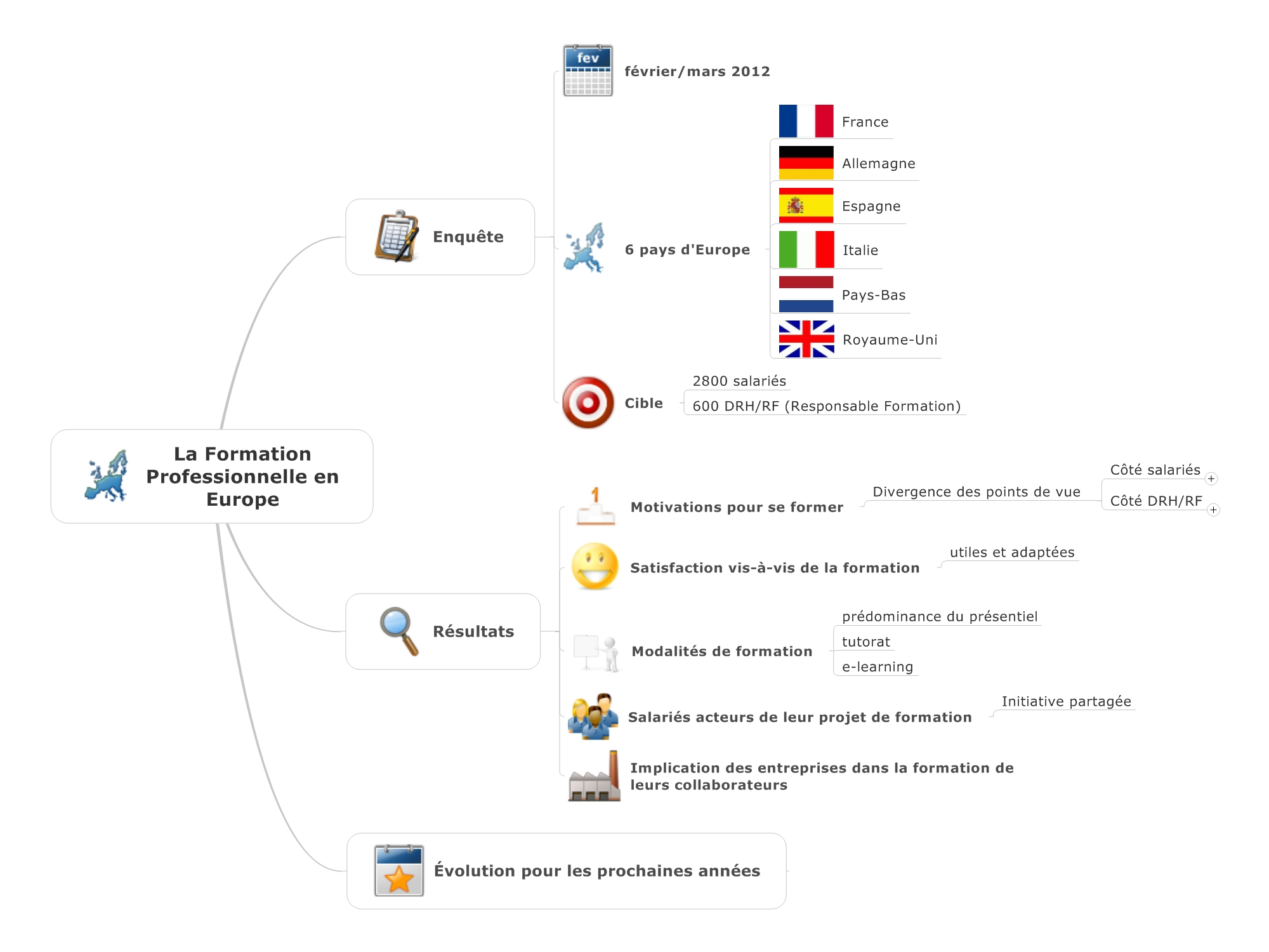 La formation professionnelle en Europe