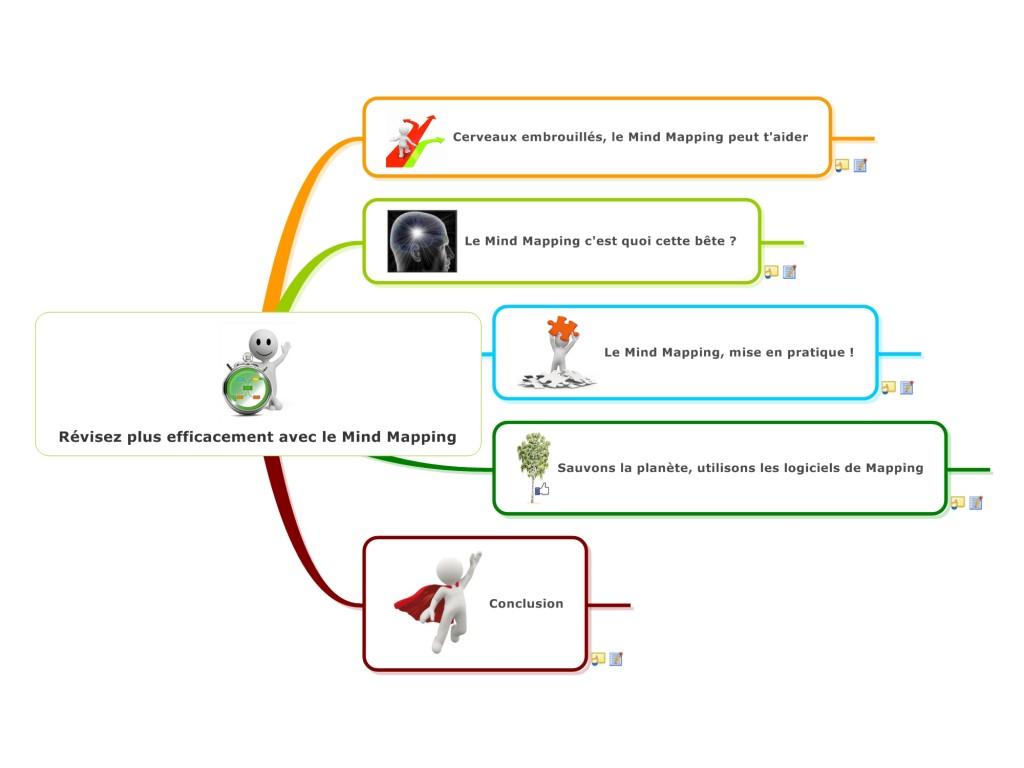 Réviser avec le Mind Mapping