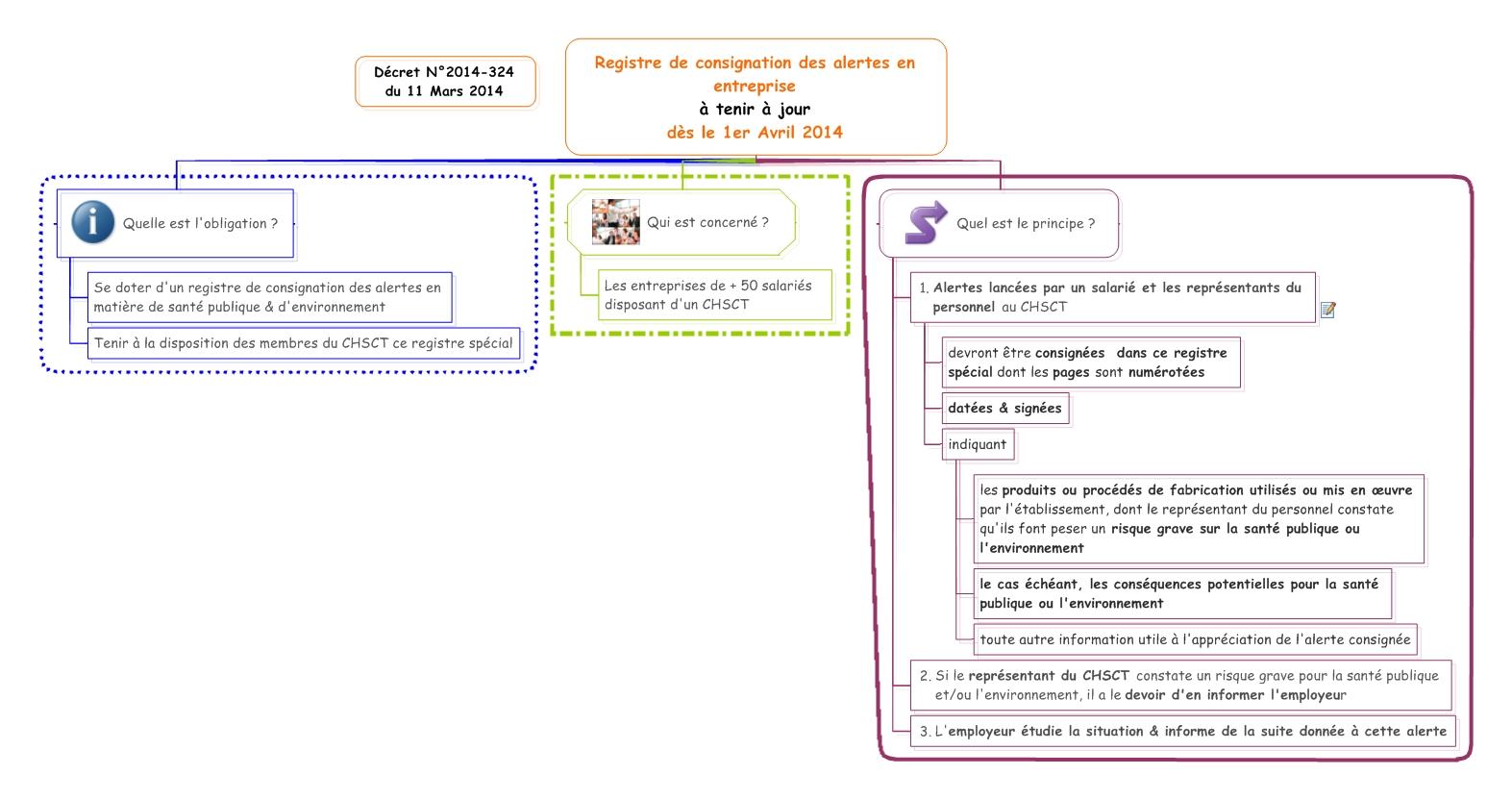 201403 Registre de consignation des alertes en entreprise