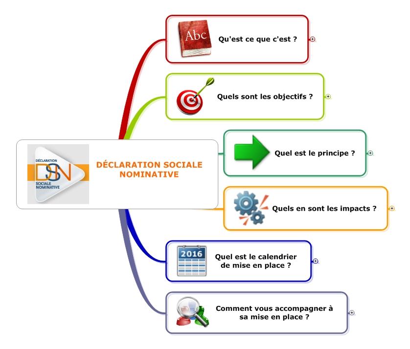 Calendrier Dsn.Declaration Sociale Nominative Dsn