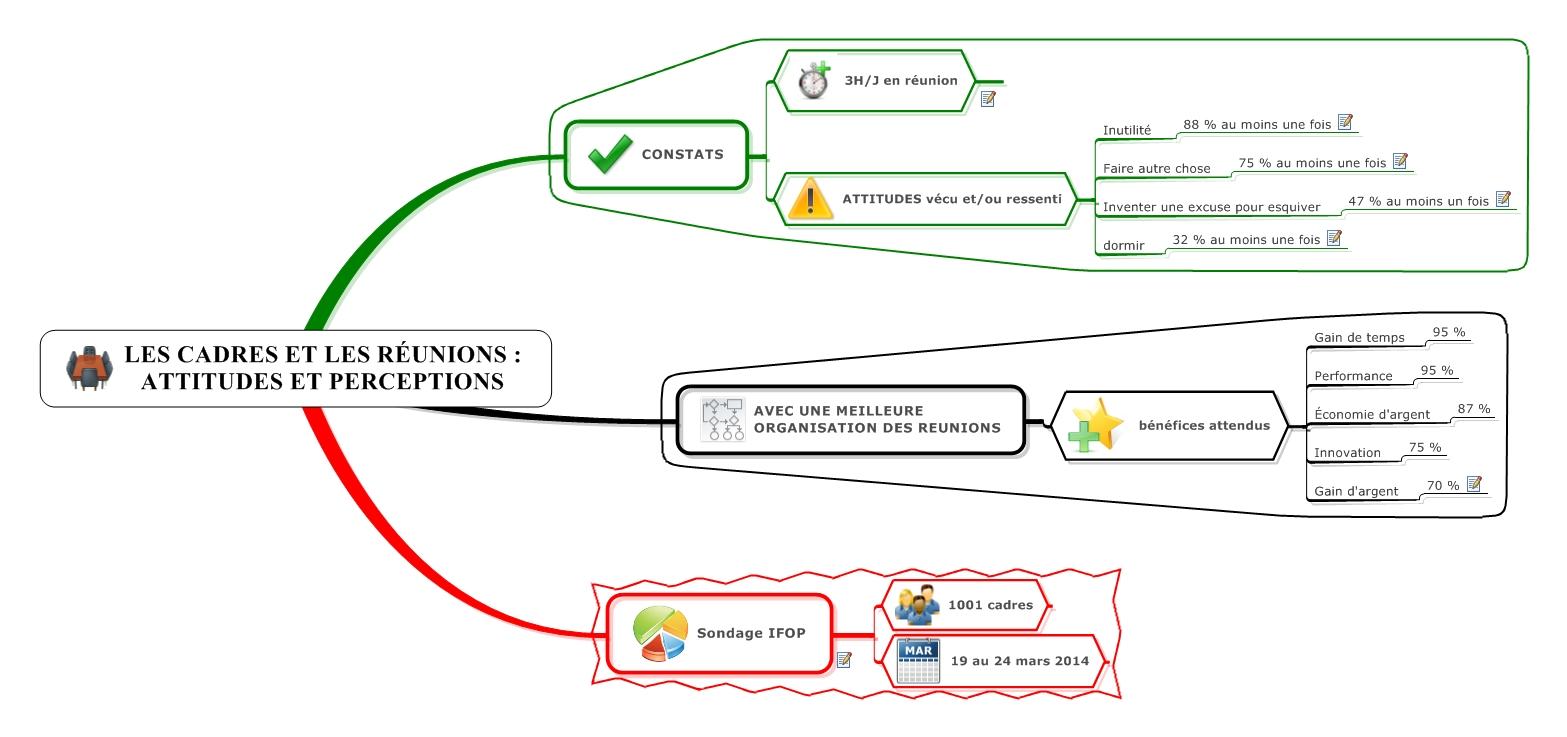 Map - Les cadres et les réunions  attitudes et perceptions