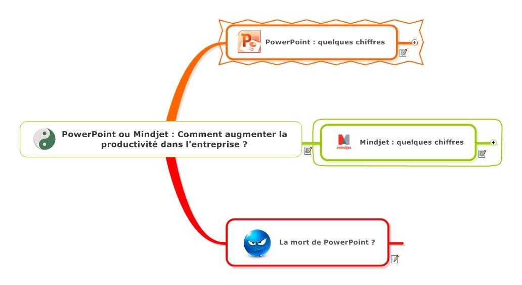 PowerPoint et Mindjet . Comment augmenter la productivité dans l'entreprise