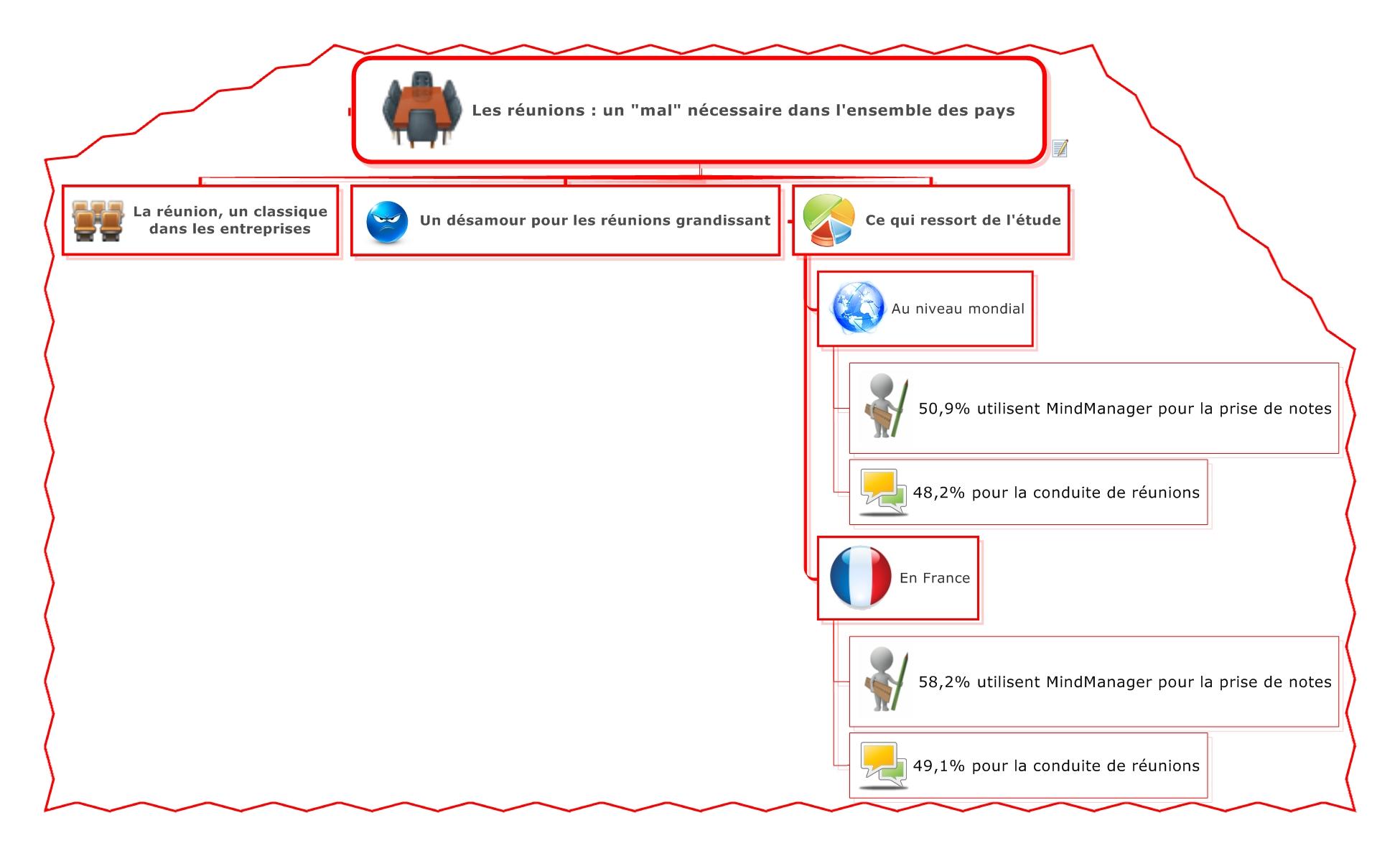 Réunion et mind mapping