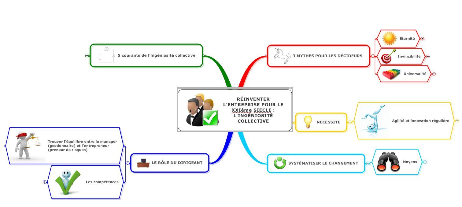 Map sur la réinvention de l'entreprise
