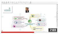 Vidéo étude usages Mind Mapping
