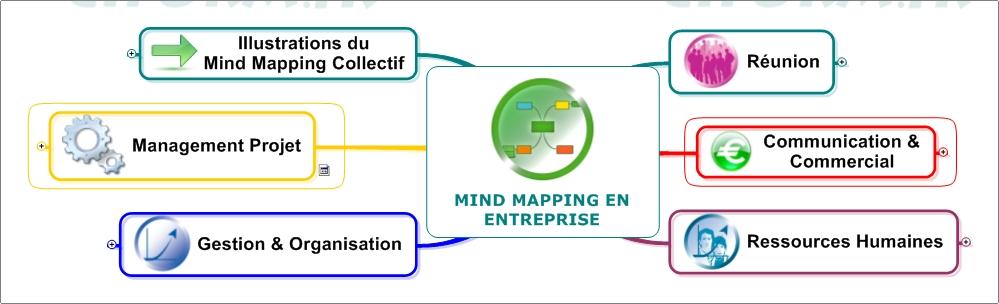 Mind Mapping en entreprise